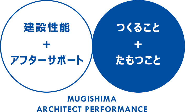 建設性能+アフターサポート つくること+たもつこと MUGISHIMA ARCHITECT PERFORMANCE